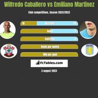 Wilfredo Caballero vs Emiliano Martinez h2h player stats