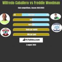 Wilfredo Caballero vs Freddie Woodman h2h player stats