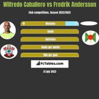 Wilfredo Caballero vs Fredrik Andersson h2h player stats