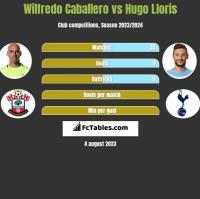 Wilfredo Caballero vs Hugo Lloris h2h player stats