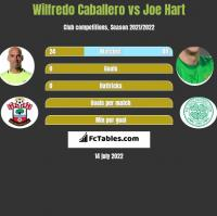 Wilfredo Caballero vs Joe Hart h2h player stats