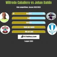Wilfredo Caballero vs Johan Dahlin h2h player stats