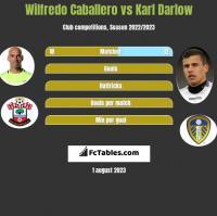 Wilfredo Caballero vs Karl Darlow h2h player stats
