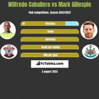 Wilfredo Caballero vs Mark Gillespie h2h player stats