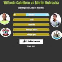 Wilfredo Caballero vs Martin Dubravka h2h player stats