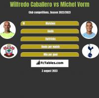 Wilfredo Caballero vs Michel Vorm h2h player stats