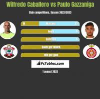Wilfredo Caballero vs Paulo Gazzaniga h2h player stats