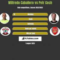 Wilfredo Caballero vs Petr Cech h2h player stats