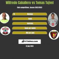 Wilfredo Caballero vs Tomas Tujvel h2h player stats