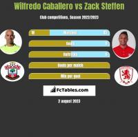 Wilfredo Caballero vs Zack Steffen h2h player stats