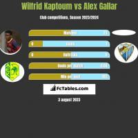 Wilfrid Kaptoum vs Alex Gallar h2h player stats