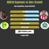 Wilfrid Kaptoum vs Alex Granell h2h player stats