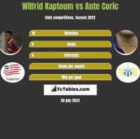 Wilfrid Kaptoum vs Ante Corić h2h player stats