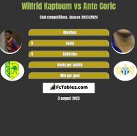 Wilfrid Kaptoum vs Ante Coric h2h player stats
