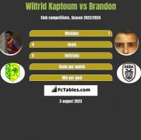 Wilfrid Kaptoum vs Brandon h2h player stats