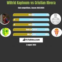 Wilfrid Kaptoum vs Cristian Rivera h2h player stats