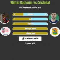 Wilfrid Kaptoum vs Cristobal h2h player stats