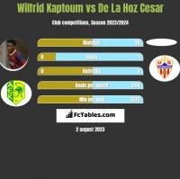 Wilfrid Kaptoum vs De La Hoz Cesar h2h player stats