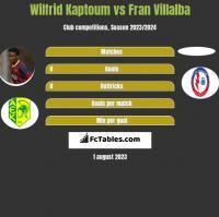 Wilfrid Kaptoum vs Fran Villalba h2h player stats