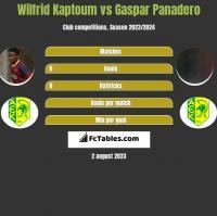 Wilfrid Kaptoum vs Gaspar Panadero h2h player stats