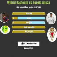 Wilfrid Kaptoum vs Sergio Aguza h2h player stats