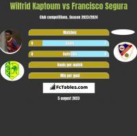 Wilfrid Kaptoum vs Francisco Segura h2h player stats