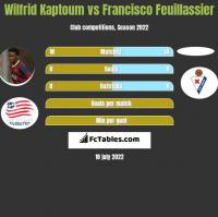 Wilfrid Kaptoum vs Francisco Feuillassier h2h player stats
