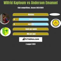 Wilfrid Kaptoum vs Anderson Emanuel h2h player stats