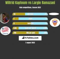 Wilfrid Kaptoum vs Largie Ramazani h2h player stats