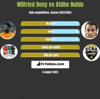 Wilfried Bony vs Atdhe Nuhiu h2h player stats