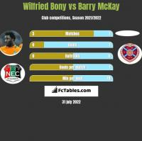 Wilfried Bony vs Barry McKay h2h player stats