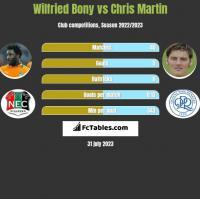 Wilfried Bony vs Chris Martin h2h player stats