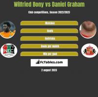 Wilfried Bony vs Daniel Graham h2h player stats