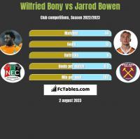 Wilfried Bony vs Jarrod Bowen h2h player stats