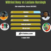 Wilfried Bony vs Luciano Narsingh h2h player stats