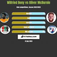 Wilfried Bony vs Oliver McBurnie h2h player stats