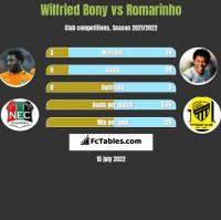 Wilfried Bony vs Romarinho h2h player stats