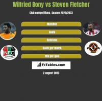 Wilfried Bony vs Steven Fletcher h2h player stats