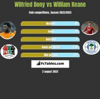 Wilfried Bony vs William Keane h2h player stats
