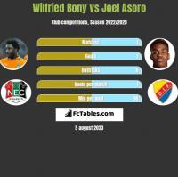 Wilfried Bony vs Joel Asoro h2h player stats