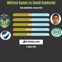 Wilfried Kanon vs Damil Dankerlui h2h player stats