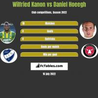 Wilfried Kanon vs Daniel Hoeegh h2h player stats