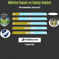 Wilfried Kanon vs Danny Bakker h2h player stats