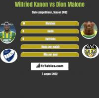 Wilfried Kanon vs Dion Malone h2h player stats