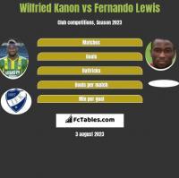 Wilfried Kanon vs Fernando Lewis h2h player stats
