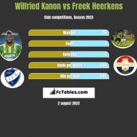 Wilfried Kanon vs Freek Heerkens h2h player stats