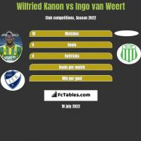 Wilfried Kanon vs Ingo van Weert h2h player stats
