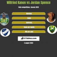 Wilfried Kanon vs Jordan Spence h2h player stats