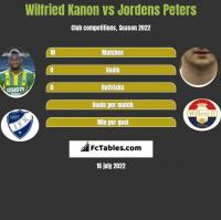 Wilfried Kanon vs Jordens Peters h2h player stats