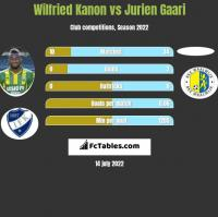Wilfried Kanon vs Jurien Gaari h2h player stats